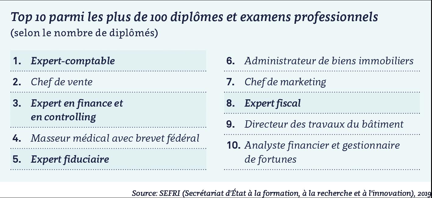 sefri - Top 10 des expertises fédérales en Suisse